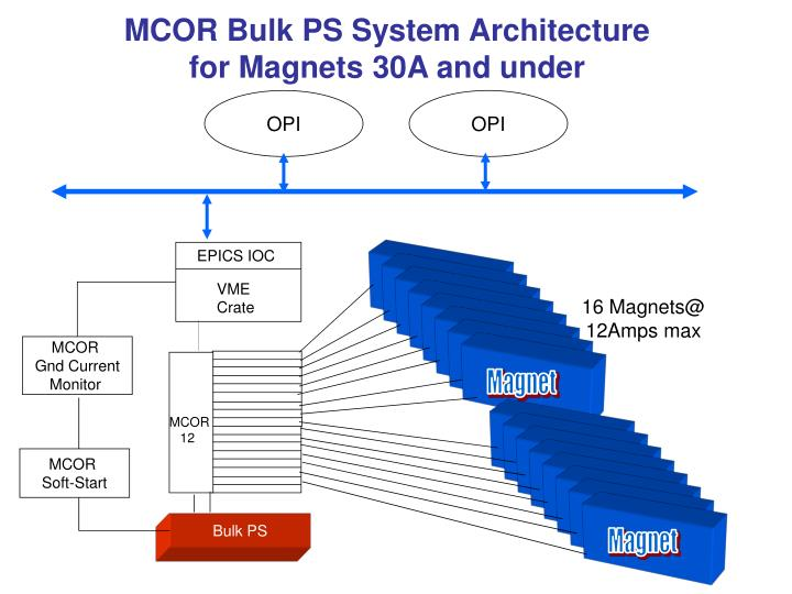 MCOR Bulk PS System Architecture