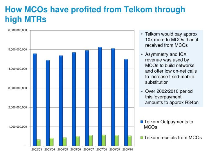 How MCOs have profited from Telkom through high MTRs