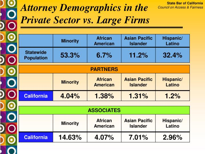 Attorney Demographics in the   Private Sector vs. Large Firms