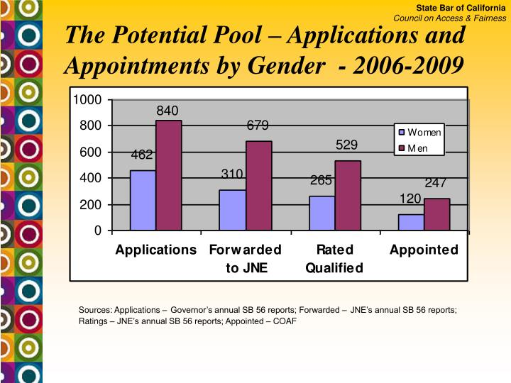 The Potential Pool – Applications and Appointments by Gender  - 2006-2009