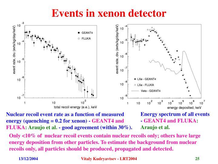 Events in xenon detector