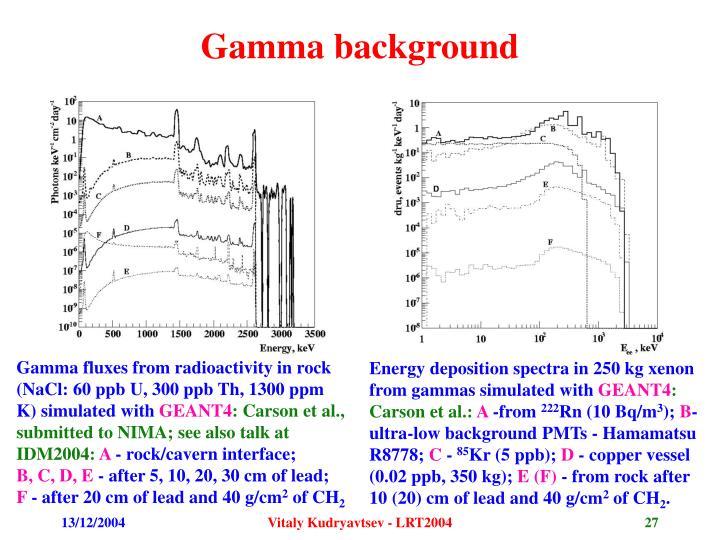 Gamma background