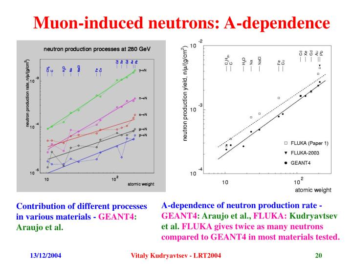 Muon-induced neutrons: A-dependence