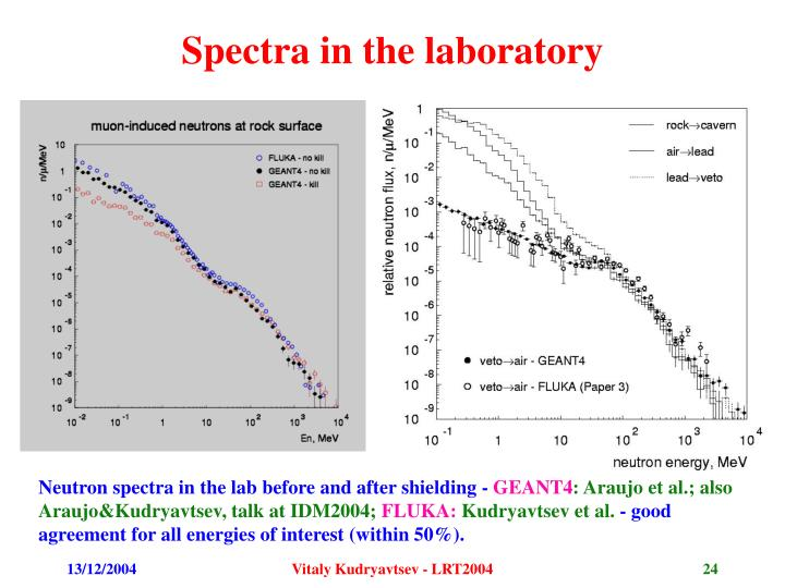 Spectra in the laboratory