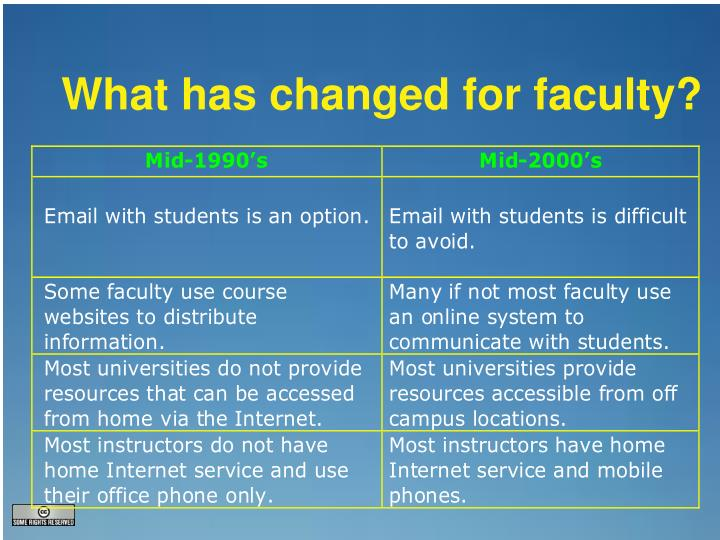 What has changed for faculty?