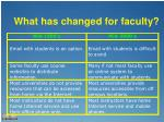 what has changed for faculty