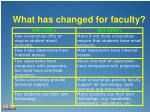 what has changed for faculty1