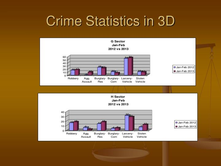 Crime Statistics in 3D