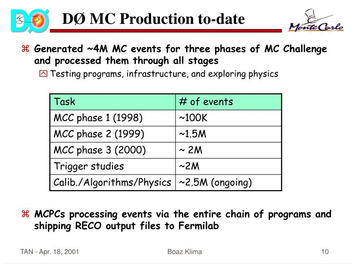 DØ MC Production to-date