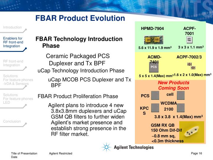 FBAR Product Evolution
