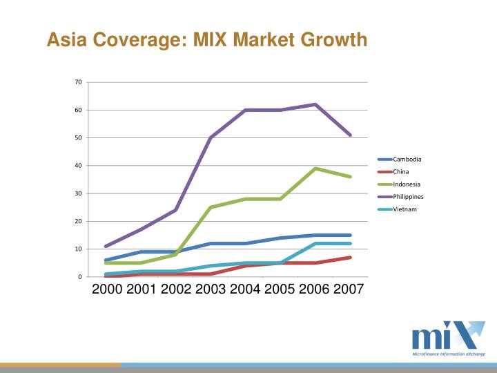 Asia Coverage: MIX Market Growth