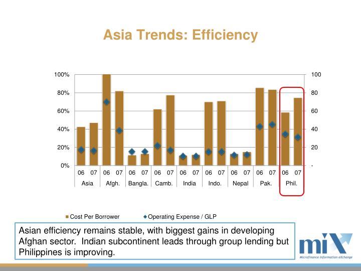 Asia Trends: Efficiency