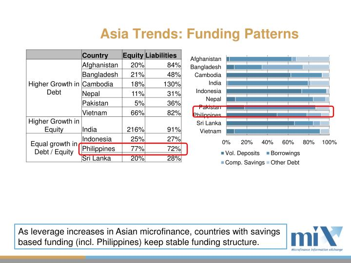 Asia Trends: Funding Patterns