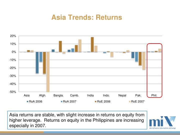 Asia Trends: Returns
