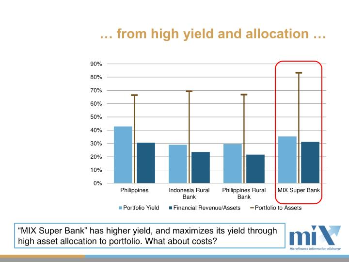 … from high yield and allocation …