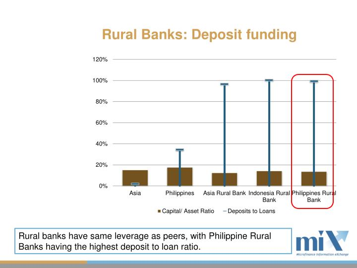 Rural Banks: Deposit funding