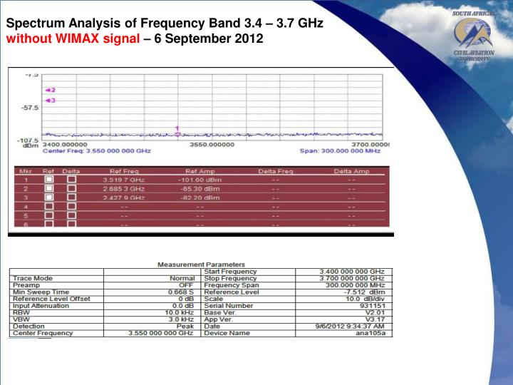 Spectrum Analysis of Frequency Band 3.4 – 3.7 GHz