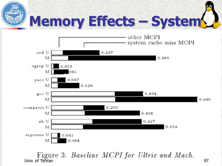 Memory Effects – System