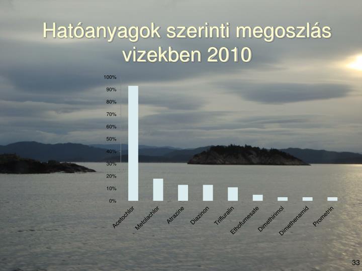 Hatóanyagok szerinti megoszlás vizekben 2010