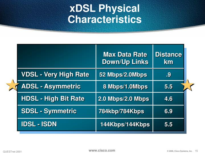 xDSL Physical Characteristics
