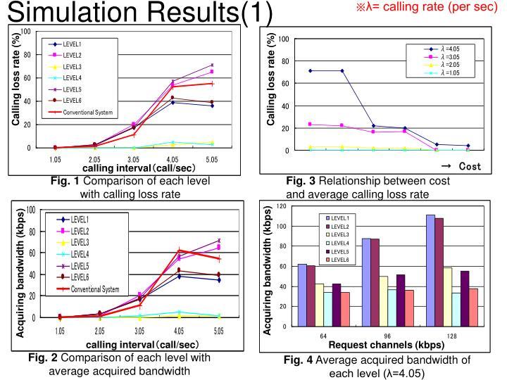 Simulation Results(1)
