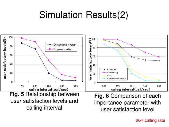 Simulation Results(2)
