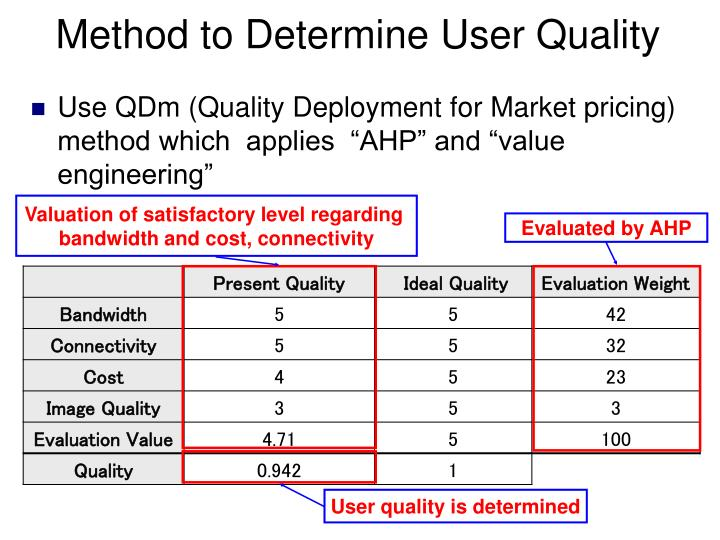 """Use QDm (Quality Deployment for Market pricing) method which  applies  """"AHP"""" and """"value engineering"""""""