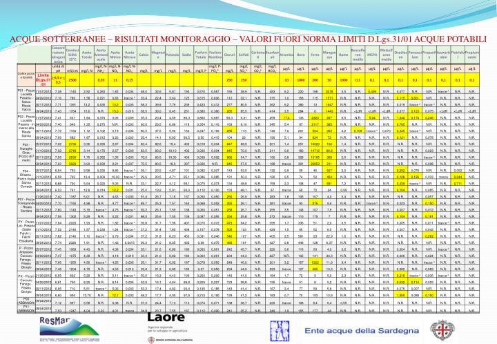 ACQUE SOTTERRANEE – RISULTATI MONITORAGGIO – VALORI FUORI NORMA LIMITI D.Lgs.31/01 ACQUE POTABILI