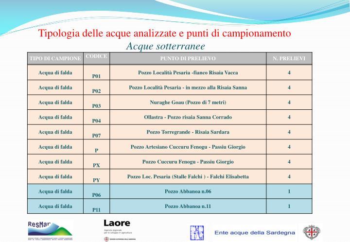 Tipologia delle acque analizzate e punti di campionamento