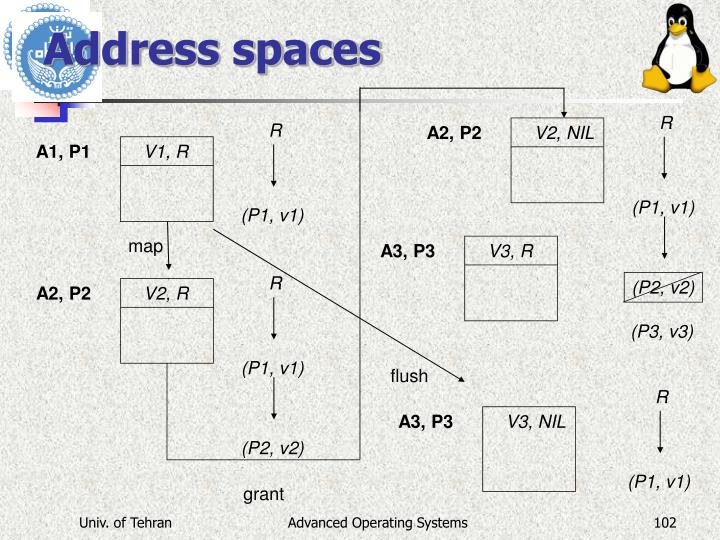 Address spaces