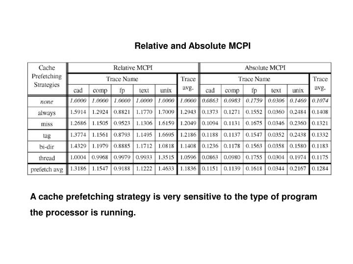 Relative and Absolute MCPI