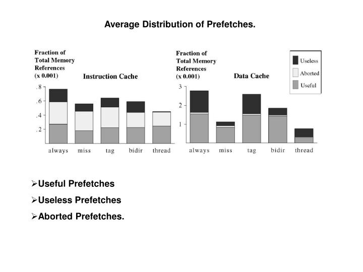 Average Distribution of Prefetches.