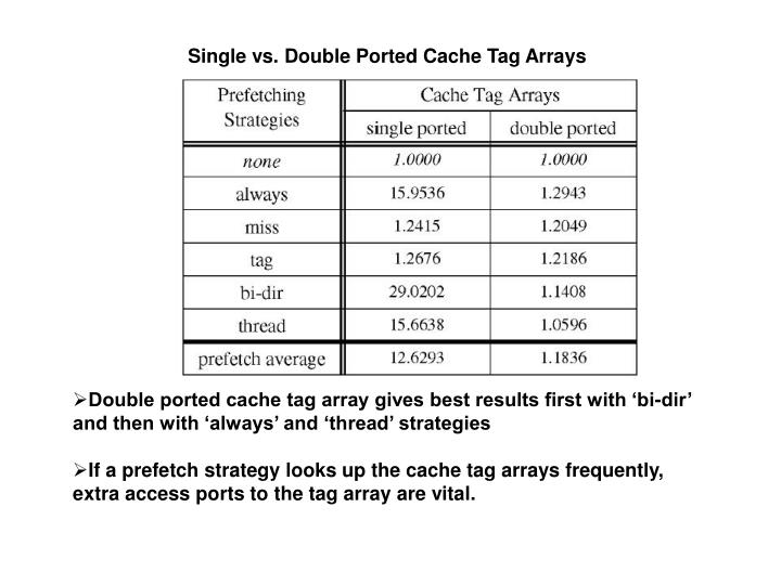 Single vs. Double Ported Cache Tag Arrays