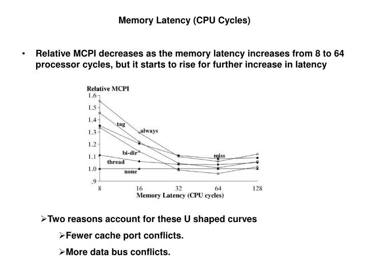 Memory Latency (CPU Cycles)