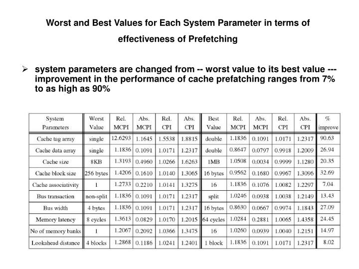 Worst and Best Values for Each System Parameter in terms of effectiveness of Prefetching