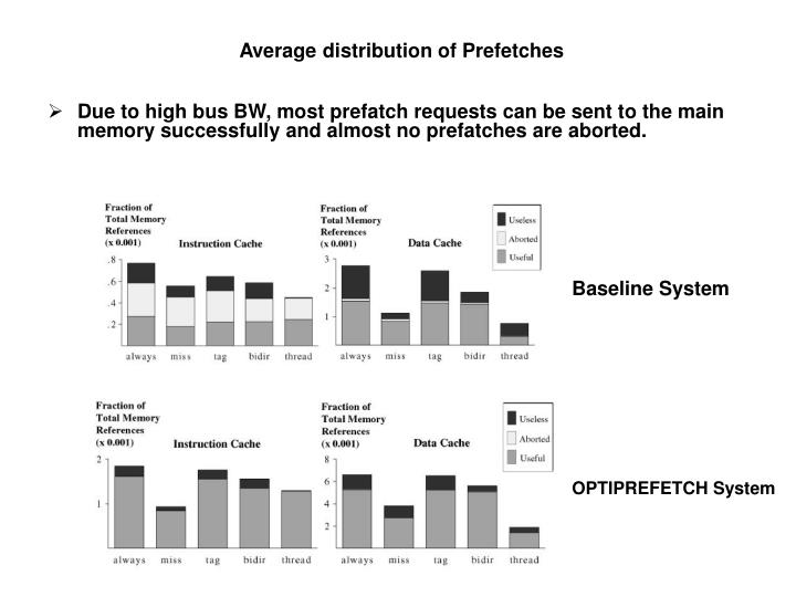 Average distribution of Prefetches