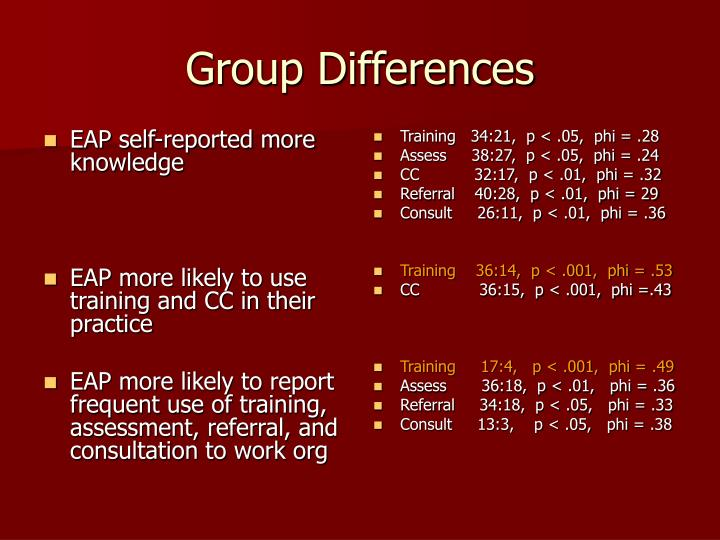 EAP self-reported more knowledge