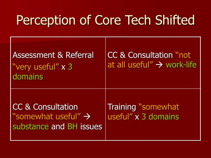 Perception of Core Tech Shifted