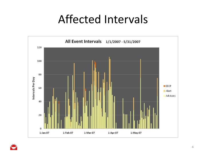 Affected Intervals