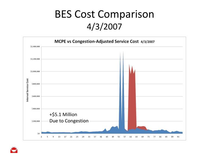 BES Cost Comparison