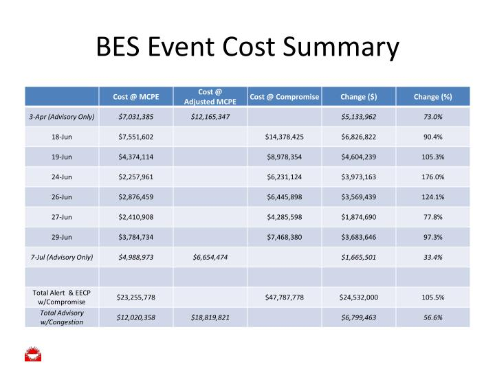BES Event Cost Summary