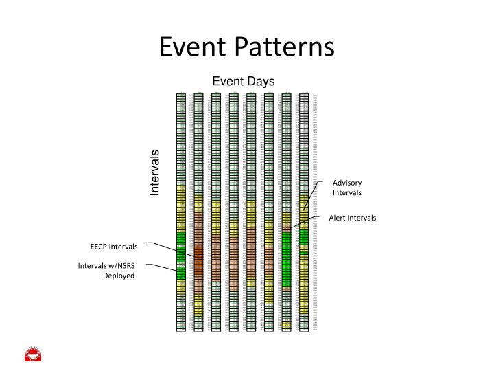 Event Patterns