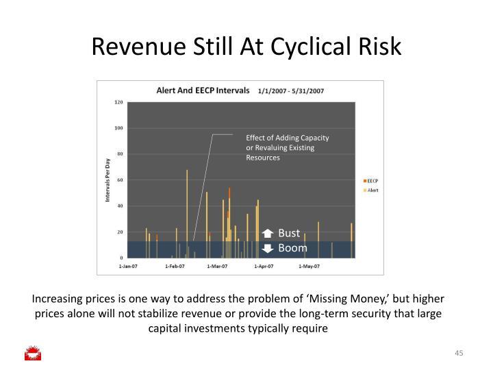 Revenue Still At Cyclical Risk