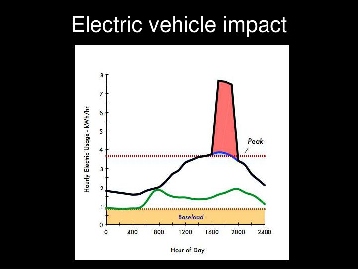 Electric vehicle impact