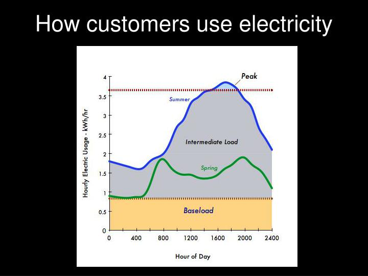 How customers use electricity