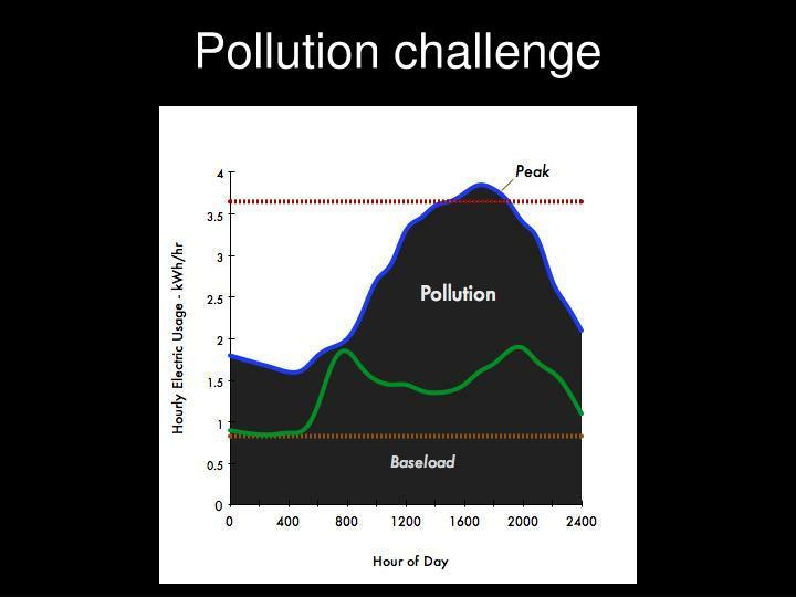 Pollution challenge