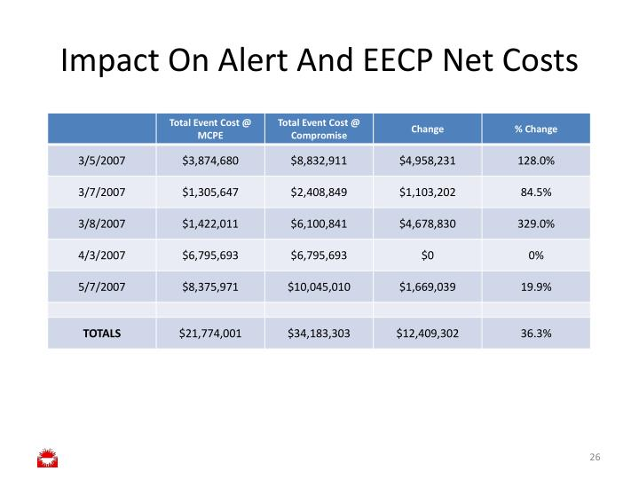Impact On Alert And EECP Net Costs