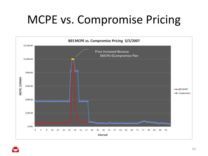 MCPE vs. Compromise Pricing