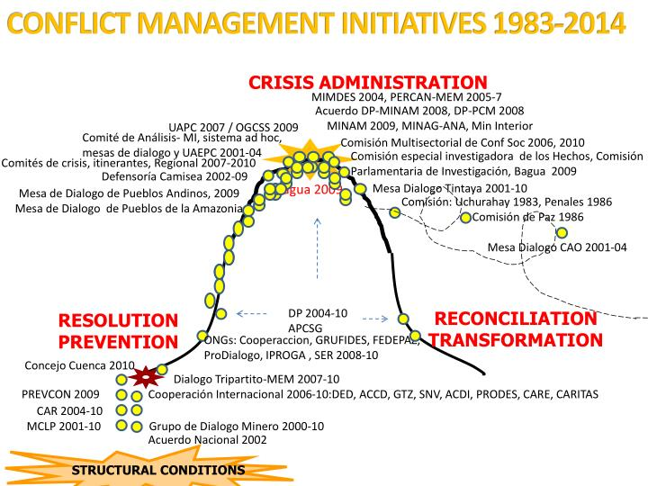 CONFLICT MANAGEMENT INITIATIVES 1983-2014