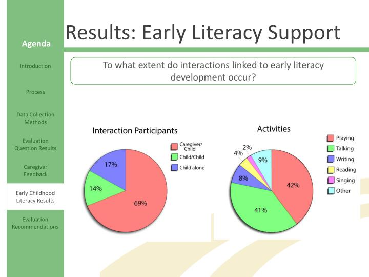 Results: Early Literacy Support